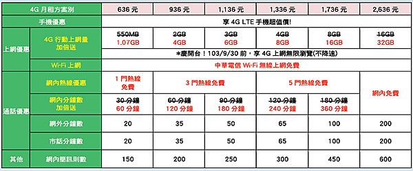 [分享] 臺灣電信4G費率比較 中華電信/遠傳電信/臺灣大哥大 @ 耶魯熊の軟硬兼施 :: 痞客邦