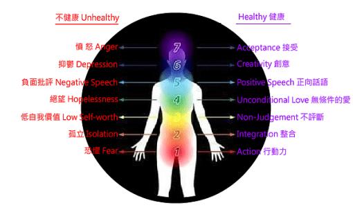 脈輪與情緒、顏色-健康與不健康頻率.png