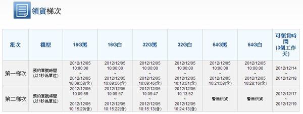 [快訊] 中華電信 iPhone 5 領貨梯次出爐,14日起開放領取 HINET