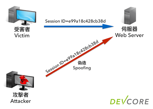 2014-05-16-http-session-protection-02-session-id-spoofing