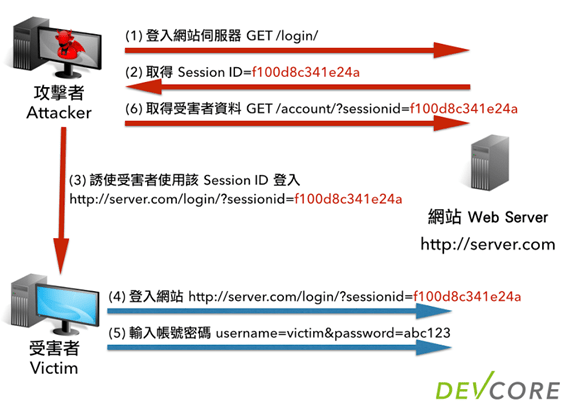 2014-05-16-http-session-protection-04-session-id-fixation