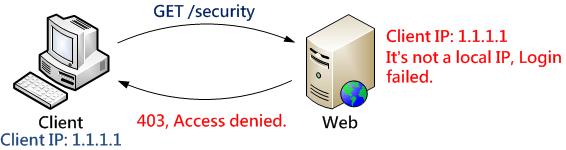 設備不良設定帶來的安全風險:以 WAF 為例 clip_image002