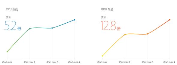 小改款:被忽略的 iPad mini 4 發表,3代宣告終結 apple-event-115