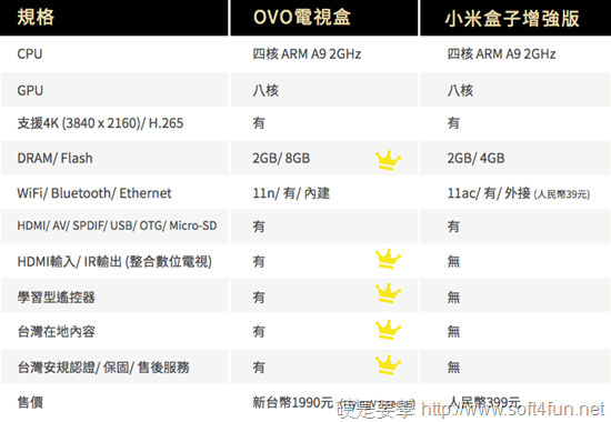 OVO電視盒與小米盒子增強版規格比較表