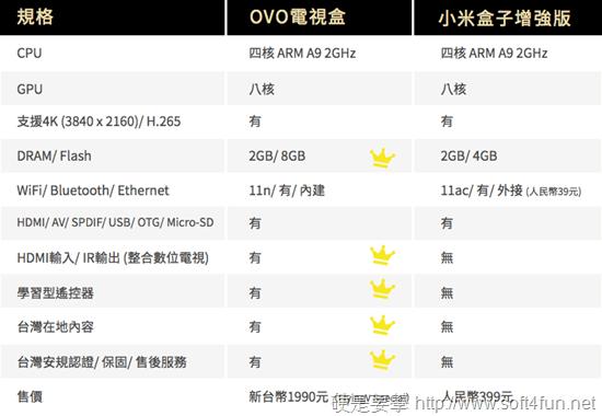 更新:OVO TV 電視盒即將開賣!早鳥優惠買一送一 OVO_3