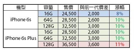 [超完整懶人包] iPhone 6s/iPhone 6s Plus 首購活動及全國首賣搶購地點 image