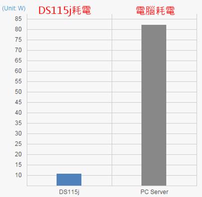 超值雲端監控組合:Synology DS115j+Compro TN65 網路攝影機 36