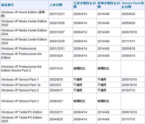 查詢微軟家族產品技術支援週期 -02