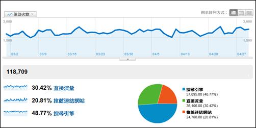 [部落格經營] 善用流量分析工具了解訪客的行為和流量趨勢 09