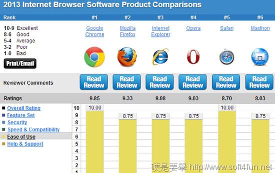 瀏覽器排名-使用性