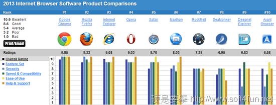 2013瀏覽器排名