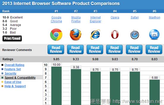 瀏覽器排名-速度