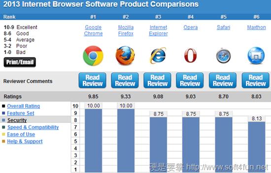 瀏覽器排名-安全性