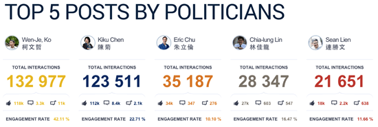 從粉絲團社群互動看台灣 2014 年九合一選舉情勢 Snip20141016_49