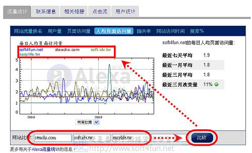 世界網站排行指標 Alexa 中文站上線 4069209134_e36ae6c22b