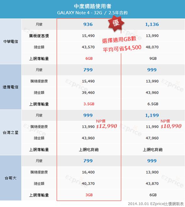 Samsung Galaxy Note 4 各電信資費、NP 優惠價格完整分析! clip_image005