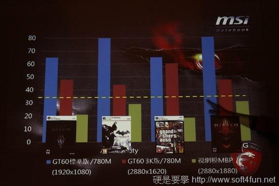 引領視覺新革命,微星筆電新品體驗會 clip_image007