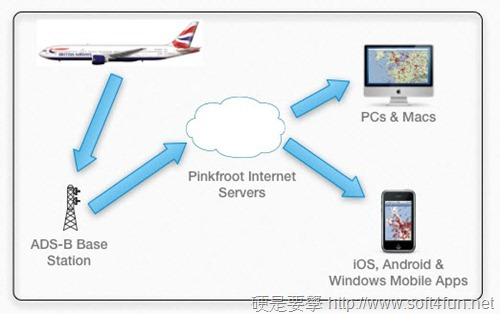 結合 Google地圖即時監控全球飛機飛行位置及路徑:Plane Finder adbs_thumb