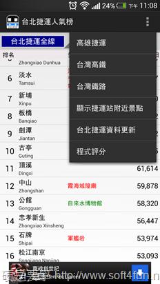 捷運台鐵高鐵車站人氣榜,台北車站完全制霸 -07
