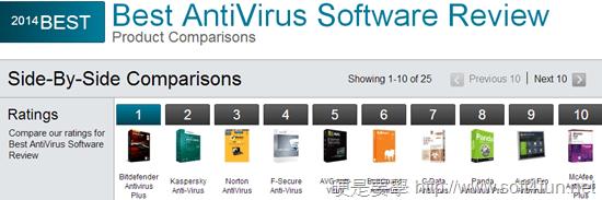 2014防毒軟體排行