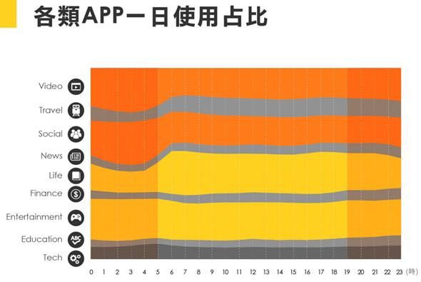 行動裝置市場趨勢看這邊!Vpon 市場行動報告摘錄 img11