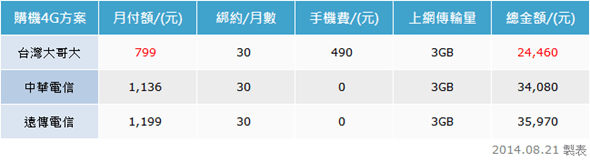 ZenFone 5 的3G方案竟然比4G貴!選對方案帶4G手機回家! clip_image003