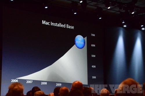 APPLE WWDC 2012 內容完整整理(圖多) apple-wwdc-2012-_0785_3