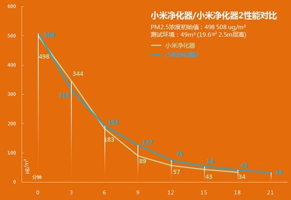 台灣開賣!小米空氣淨化器1、2代差異與淨化效率實測 1125121407