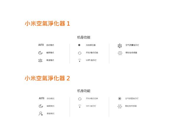 台灣開賣!小米空氣淨化器1、2代差異與淨化效率實測 6