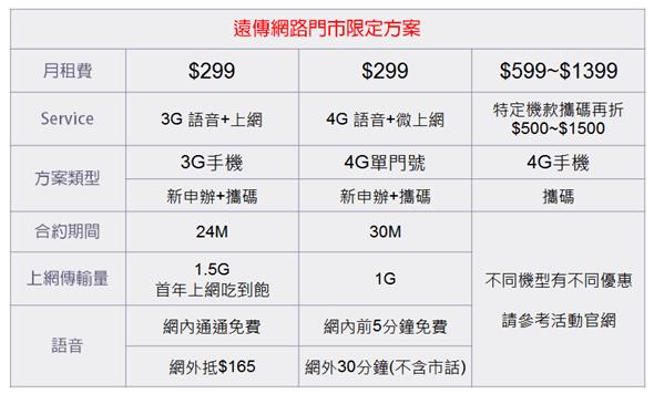 遠傳網路門市專屬優惠,4G 月租半價,再享網內互打免費 image_5