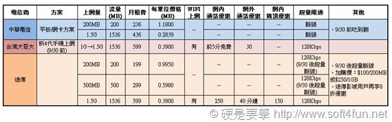 超簡單,讓你秒懂遠傳、中華、台哥大 4G LTE 費率方案 planA_thumb_4