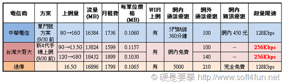 超簡單,讓你秒懂遠傳、中華、台哥大 4G LTE 費率方案 planD_thumb