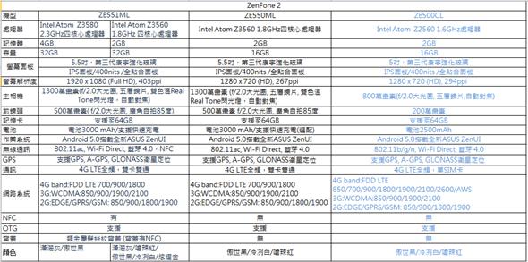 ASUS ZenFone 2(ZE551ML) 開箱評測,全球首款 4G 雙通道記憶體手機(更新 4G/128G 價格) Zenfone2