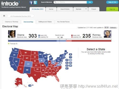 2012 美國總統大選投開票結果及投票資訊查詢 intrade