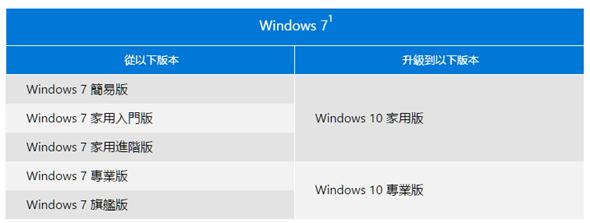 Windows 10 正式版免費下載!歷年來最實用的改版,最漂亮的操作介面終於來了 image