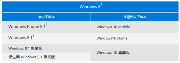 Windows 10 正式版免費下載!歷年來最實用的改版,最漂亮的操作介面終於來了 image_3