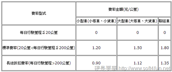 國道計程通行費試算 + 有無 eTag 收費方式懶人包 7d23a17e3e66