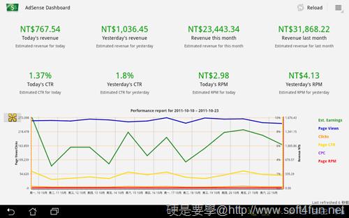[Android平板/手機] AdSense廣告收入觀察工具「AdSense Dashboard」顯示每天收入情形 Adsense_Dashboard-01