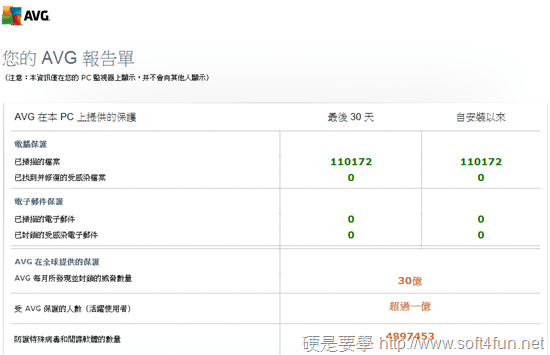 AVG AntiVirus 2014 + Android 版 AVG 防毒防護統統免費 avg-report