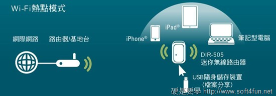 [開箱] 專為旅遊、外出設計的無線網路分享器 - D-Link DIR-505 (雲旅機) hotspot_mode