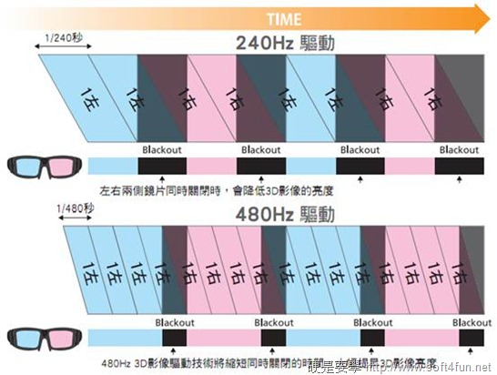 EPSON 3D 投影機 EH-TW6000 、 EH-TW8000 體驗報告 clip_image002