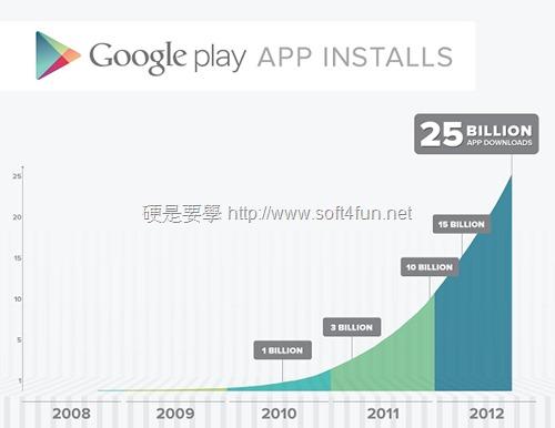 慶祝 Google Play 下載數突破 250 億,連續 5 天折扣 google-play_thumb