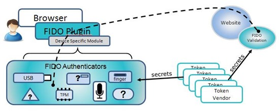 Google 為何推出比手機驗證碼更安全的安全金鑰(兩步驟驗證功能之一) how_fido_works