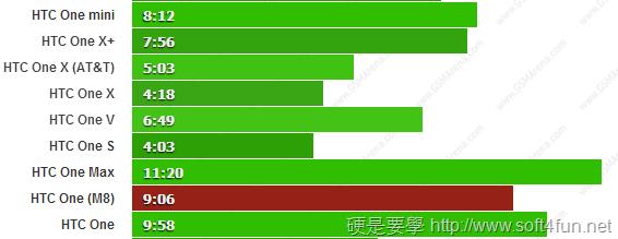 HTC One(M8) vs New HTC One 及各廠手機電池續航力 PK one--2