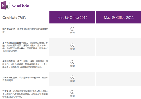 Mac 版 Office 2016 新功能比較,Office 365 訂戶今起可使用 onenote