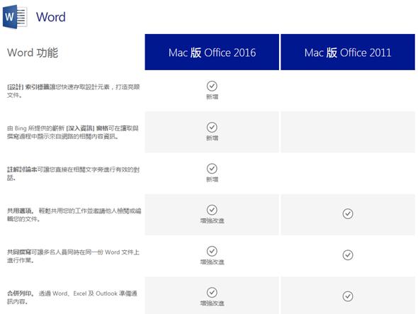 Mac 版 Office 2016 新功能比較,Office 365 訂戶今起可使用 word
