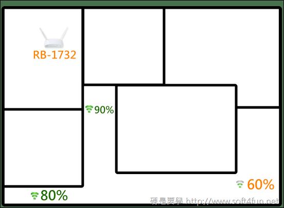 【開箱文】傻多 RB-1732多網無線IP分享器 大坪數空間,一次搞定 clip_image009