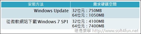 微軟正式開放下載 Windows 7 SP1 93efc850743c