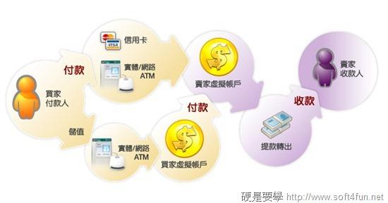 交易安全再進化,Yahoo! 拍賣將全面啟用第三方支付服務 c0fb6907a77c