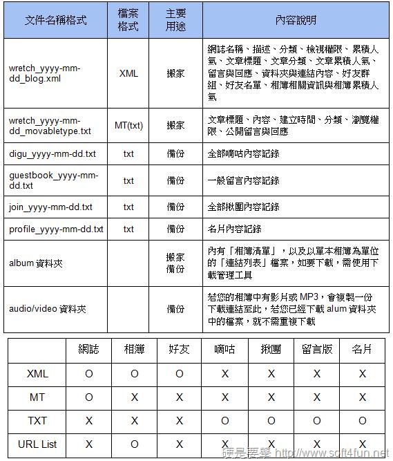 備份資料格式